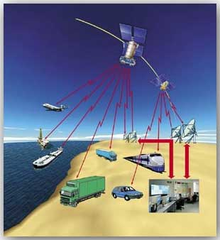 система спутникового слежения